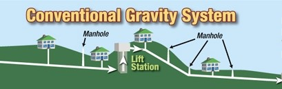 Gravity System Image